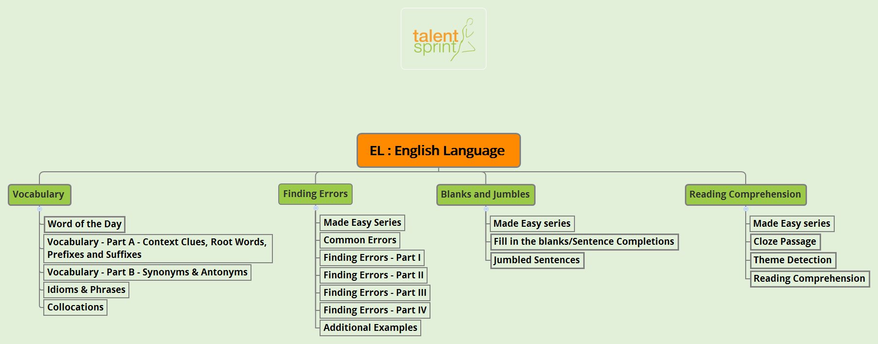 faq talentsprint click here to see the course mindmap of industry orientation and interview preparation for it jobs preparation